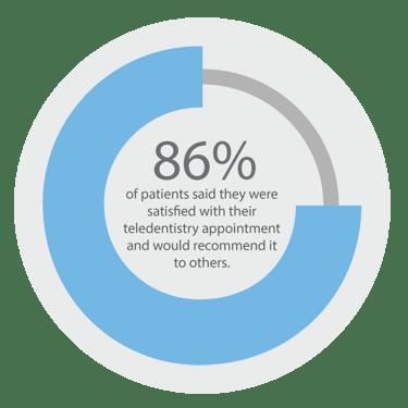 Stat_PatientSatisfaction
